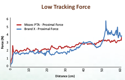 low tracking force